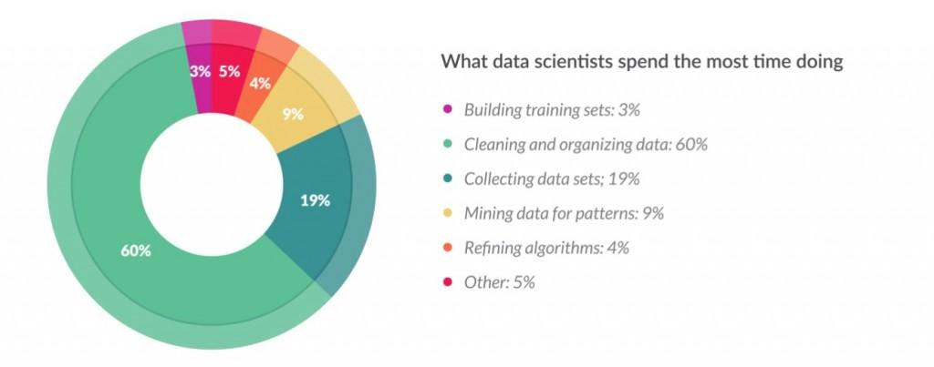 Tiempo que dedica un cientififico de datos a la limpieza de los mismos
