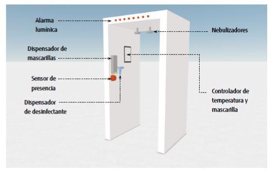Túnel de desinfección preventiva